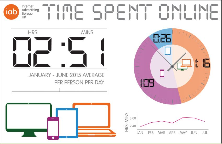 Time spent online infographic.JPG