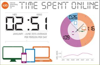 Time spent online infographic.JPG